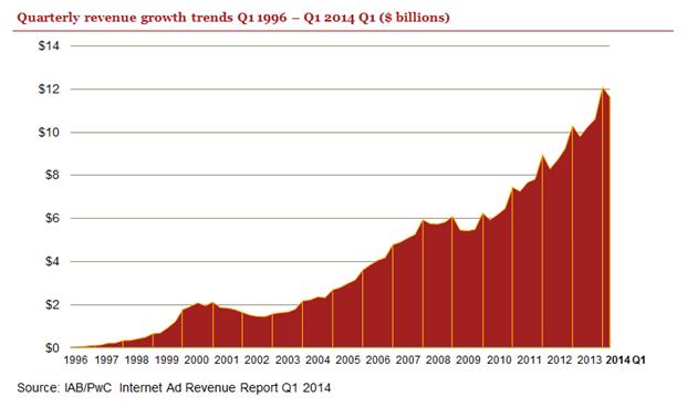 paid online ads growth - IAB